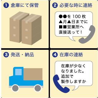 ①倉庫にて保管②必要な時に連絡③発送・納品④在庫の連絡